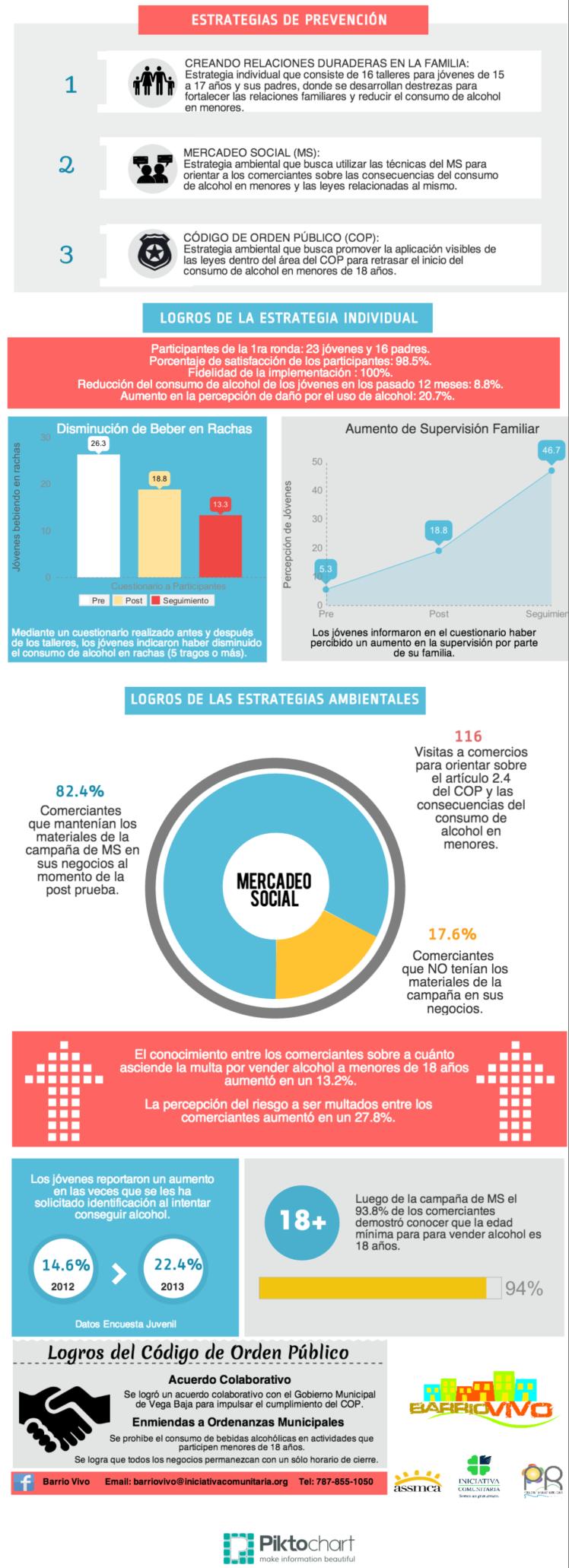 Infografica Barrio Vivo